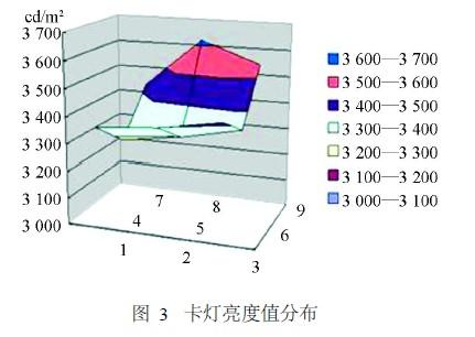 Card light brightness value distribution
