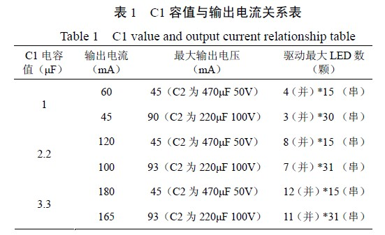C1 capacitance and output current relationship table