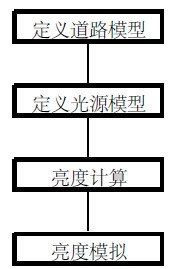 Figure 1 Simulation flow chart based on reflection coefficient