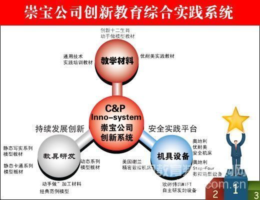 Chongbao Company: Sustainable Development of a Comprehensive Practice System for Innovative Education