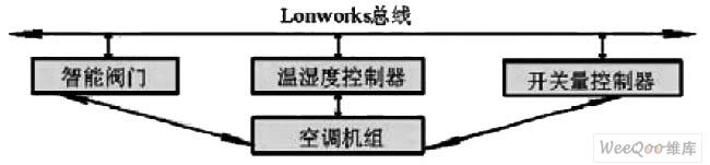 LonBAC — 3000 Basic System Diagram