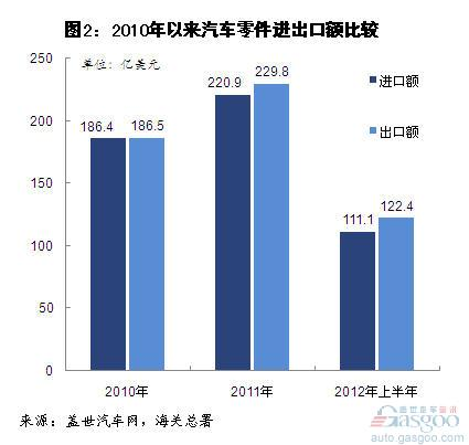 Analysis of China's Automobile and Its Parts Imports in the First Half of 2012