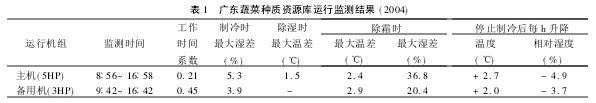 Table 1 Results of Guangdong Vegetable Germplasm Bank Operation Monitoring