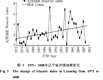 Figure 3 Change of Disaster Index in Liaoning Province from 1971 to 2008