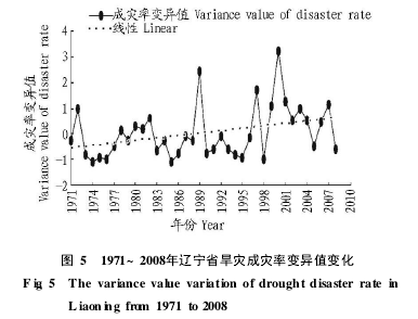 Fig. 5 Variation of variability of drought disaster rate in Liaoning Province from 1971 to 2008