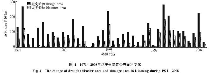 Figure 4 Change in area affected by drought in Liaoning Province from 1971 to 2008