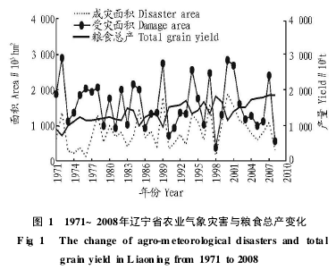 Figure 1 Agricultural Meteorological Disasters and Total Grain Production Changes in Liaoning Province from 1971 to 2008