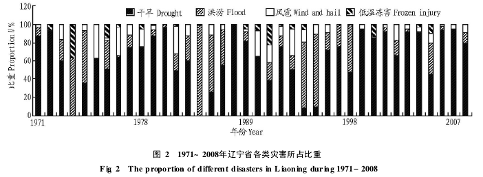 Figure 2 The proportion of various disasters in Liaoning Province from 1971 to 2008