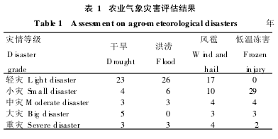 Table 1 Results of agrometeorological disaster assessment