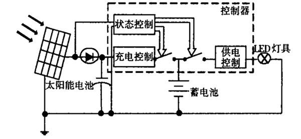 Figure 1 Block diagram of solar lamps