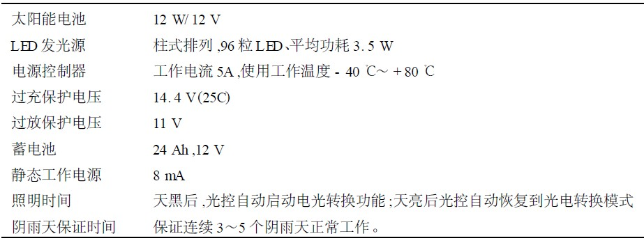 Table 1 Main performance indicators of solar LED lamps