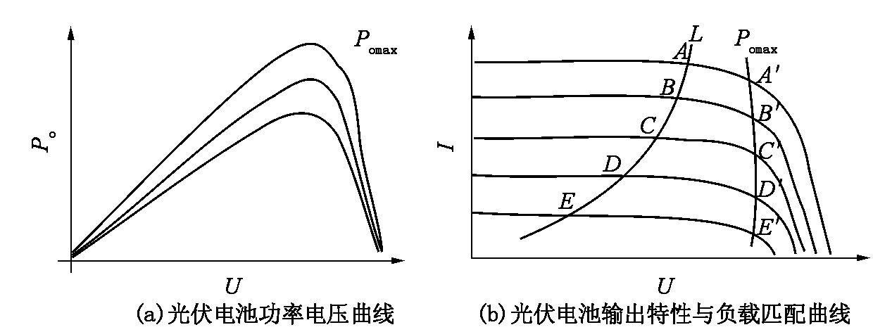 Figure 4 Output characteristics of solar photovoltaic cells