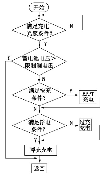 Figure 7 charging subroutine flow