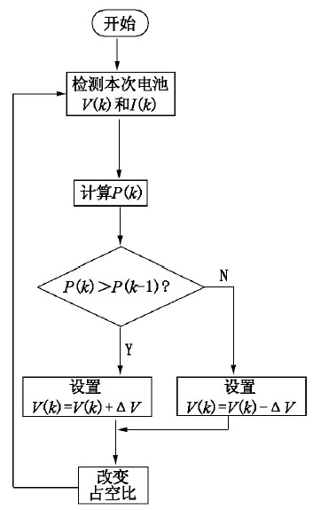 Figure 8: Using the MPPT algorithm to track the maximum power flow during the fast charge phase