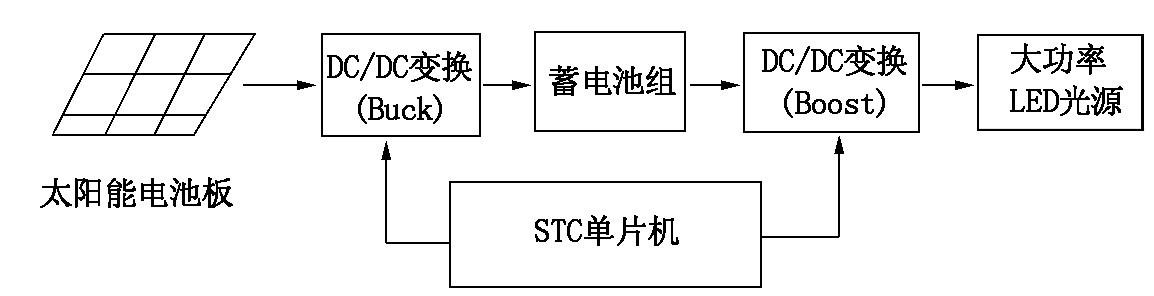 Figure 2 SIC-based solar LED street light control system block diagram