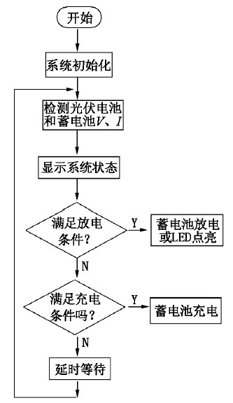 Figure 6 main program flow