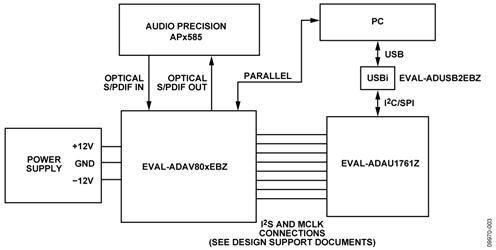 Figure 3. Test setup functional block diagram