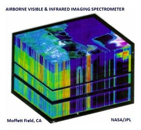 Brief introduction of hyperspectral imaging spectrometer and its application overview