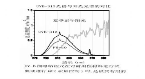 Comparison of lamp spectrum of ultraviolet weather resistance test chamber