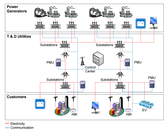 Figure 1. The Smart Grid extends measurement and control across generating stations, the distribution network, and power consumers.