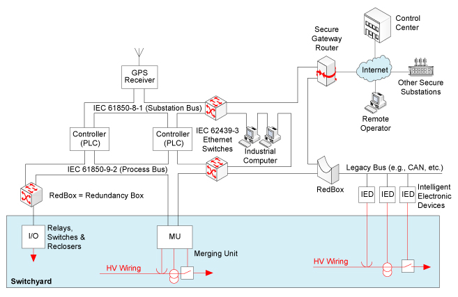 Figure 2. Substations are shifting toward use of networks for interconnect of their equipment.