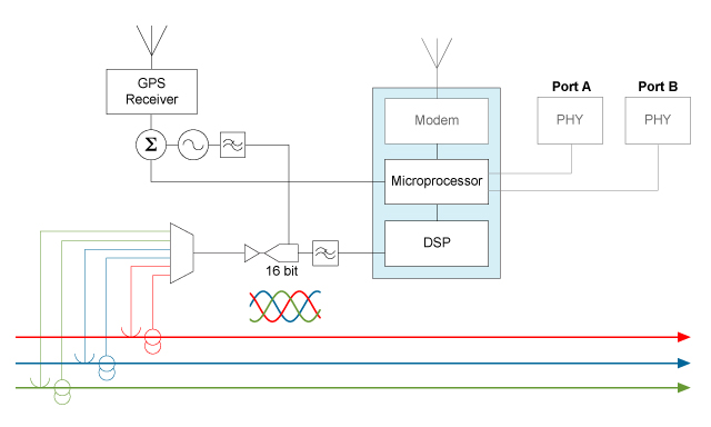 Figure 4. Modern PMUs are low-speed waveform digitizers with GPS time references and redundant network connections.