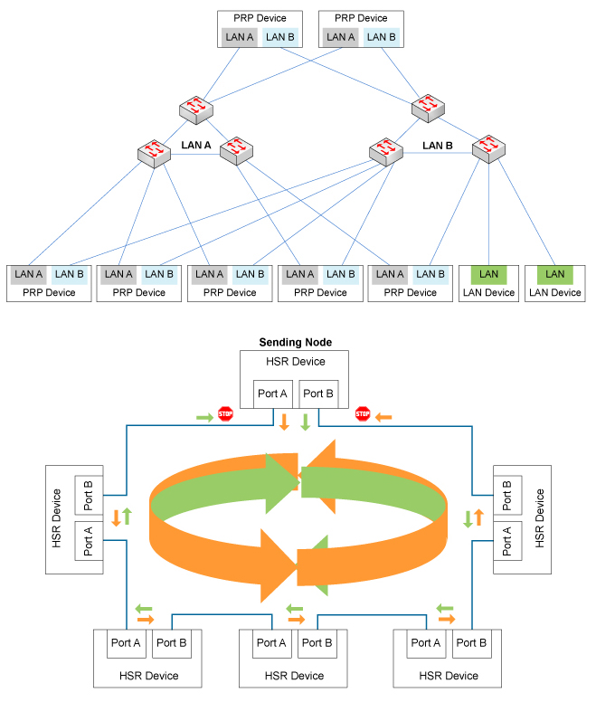Figure 3. PRP and HSR redundancy standards can differ in network topology.