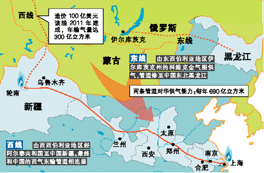 Sino-Russian Natural Gas Pipeline Transmission