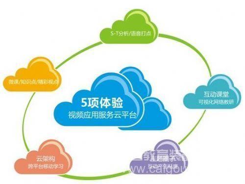 "AVA视频应用服务云平台在教师""微培训""中的应用"