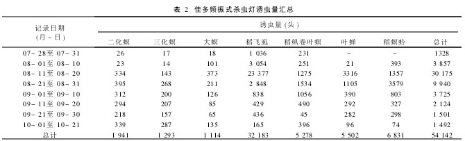 Table 2 Summary of trapping quantity of Jiaduo frequency vibration insecticidal lamp