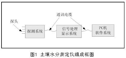 Fig.1 Block diagram of soil moisture tester