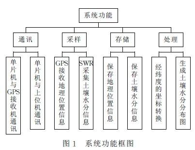 Figure 1 System Functional Block Diagram of Portable Soil Moisture Tester