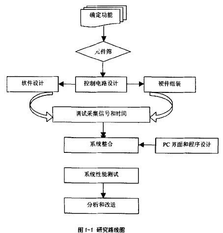 Figure 1 Research Roadmap for Leaf Area Detector