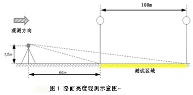 Application of Image Brightness Measurement Technology in Road Lighting Test