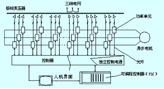 Application of High-voltage Frequency Converter in Dust Fan of Ferroalloy Electric Furnace