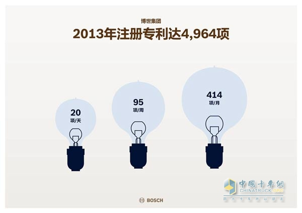 Registered 4,964 patents in 2013