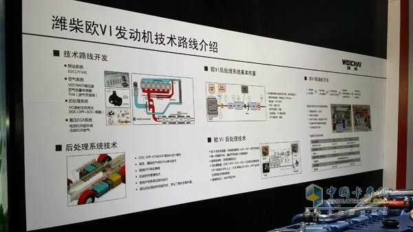 Weichai National IV Engine Technology Route