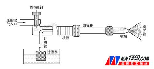 喷雾冷却装置原理图