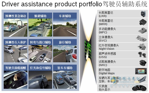 Driver Assistance System