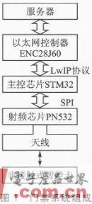 Design of Embedded Ethernet Access Control System Based on STM32