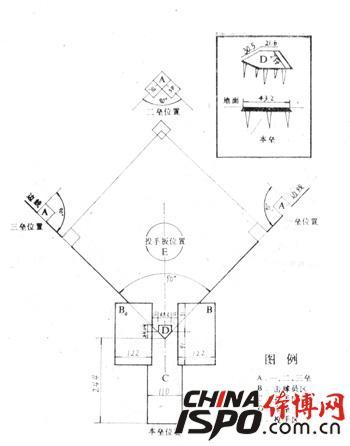 棒球场地划法