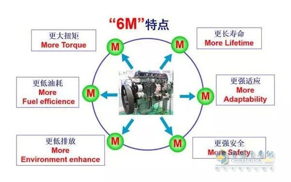 Xichai Aowei 11 litre engine features