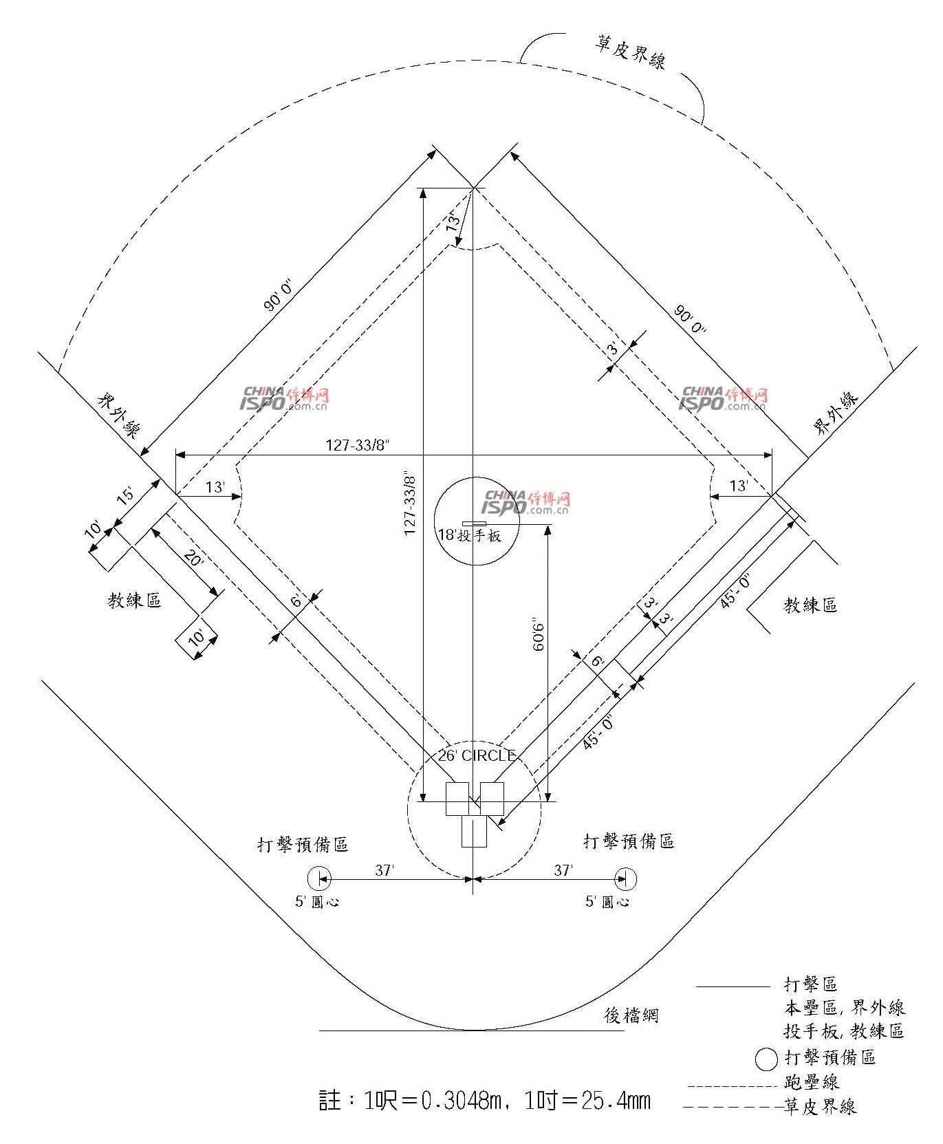 图1 棒球场内野布置图—1