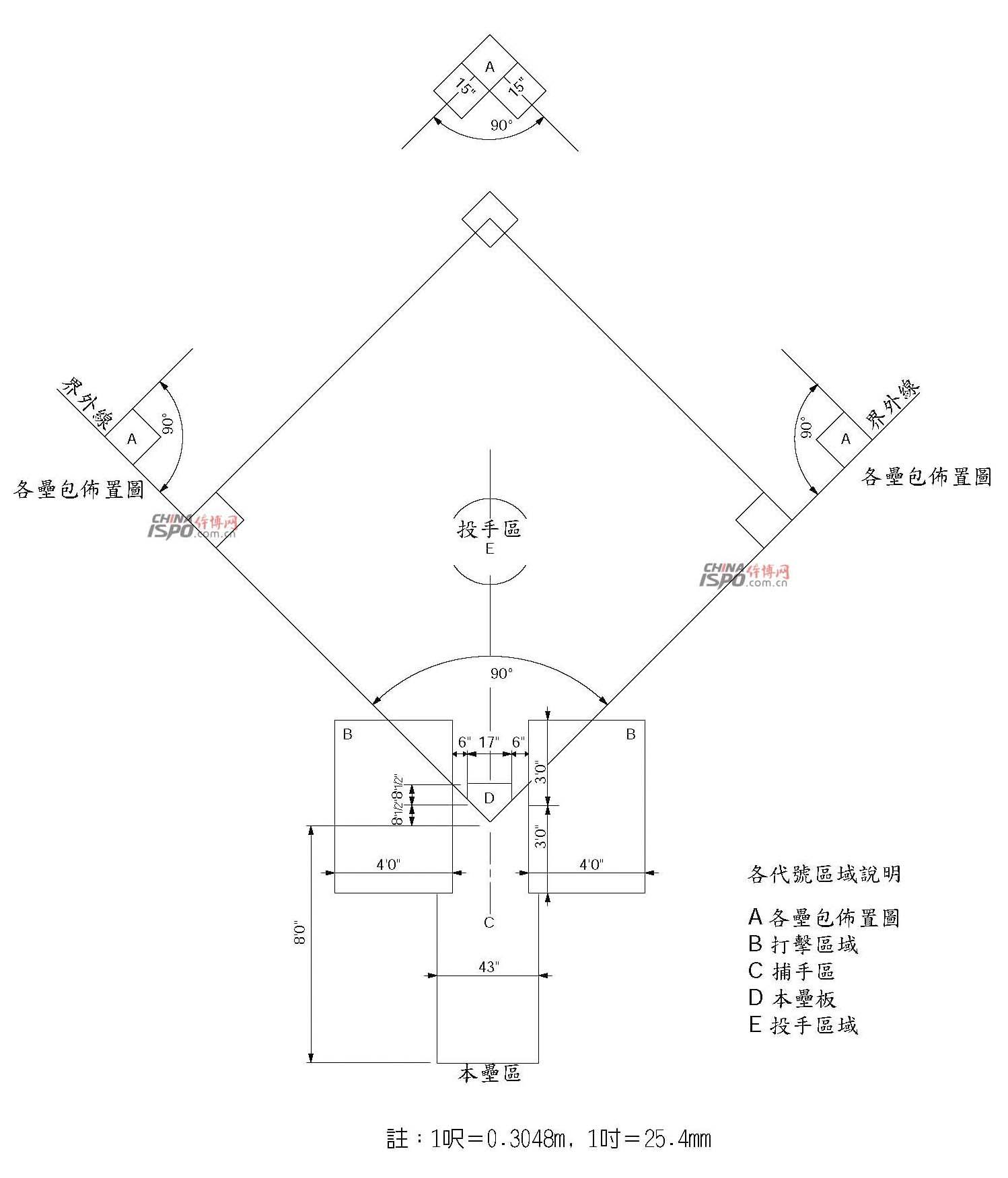 图2 棒球场内野布置图—2