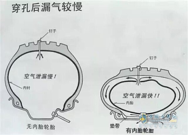 Internal structure diagram of inner tube tire and tubeless tire