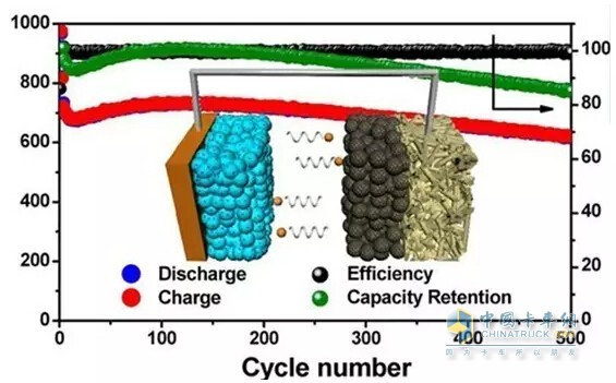 Battery charging cycles and energy efficiency