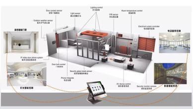 Four Design Principles of Smart Home
