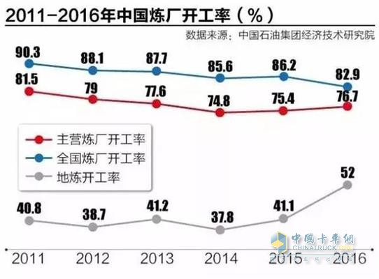 China refinery operating rate for 2011-2016