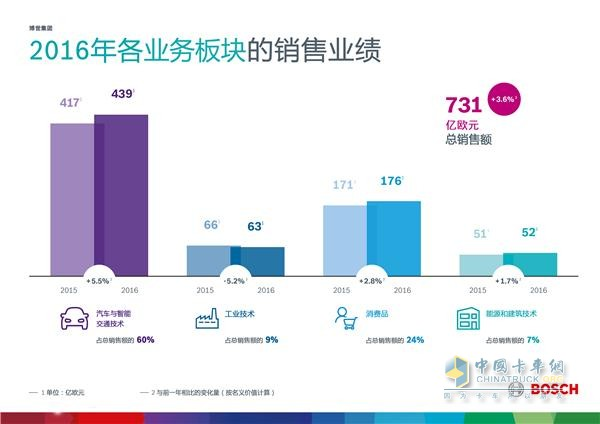 Bosch 2016 Sales