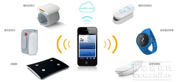 Top 10 areas that lead the future of smart home